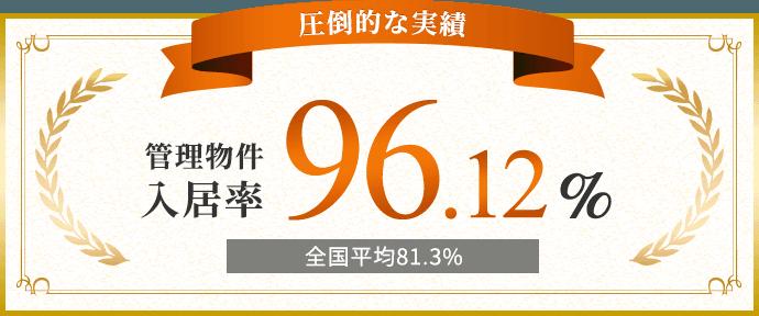圧倒的な実績 管理物件入居率96.12% (全国平均81.3%)